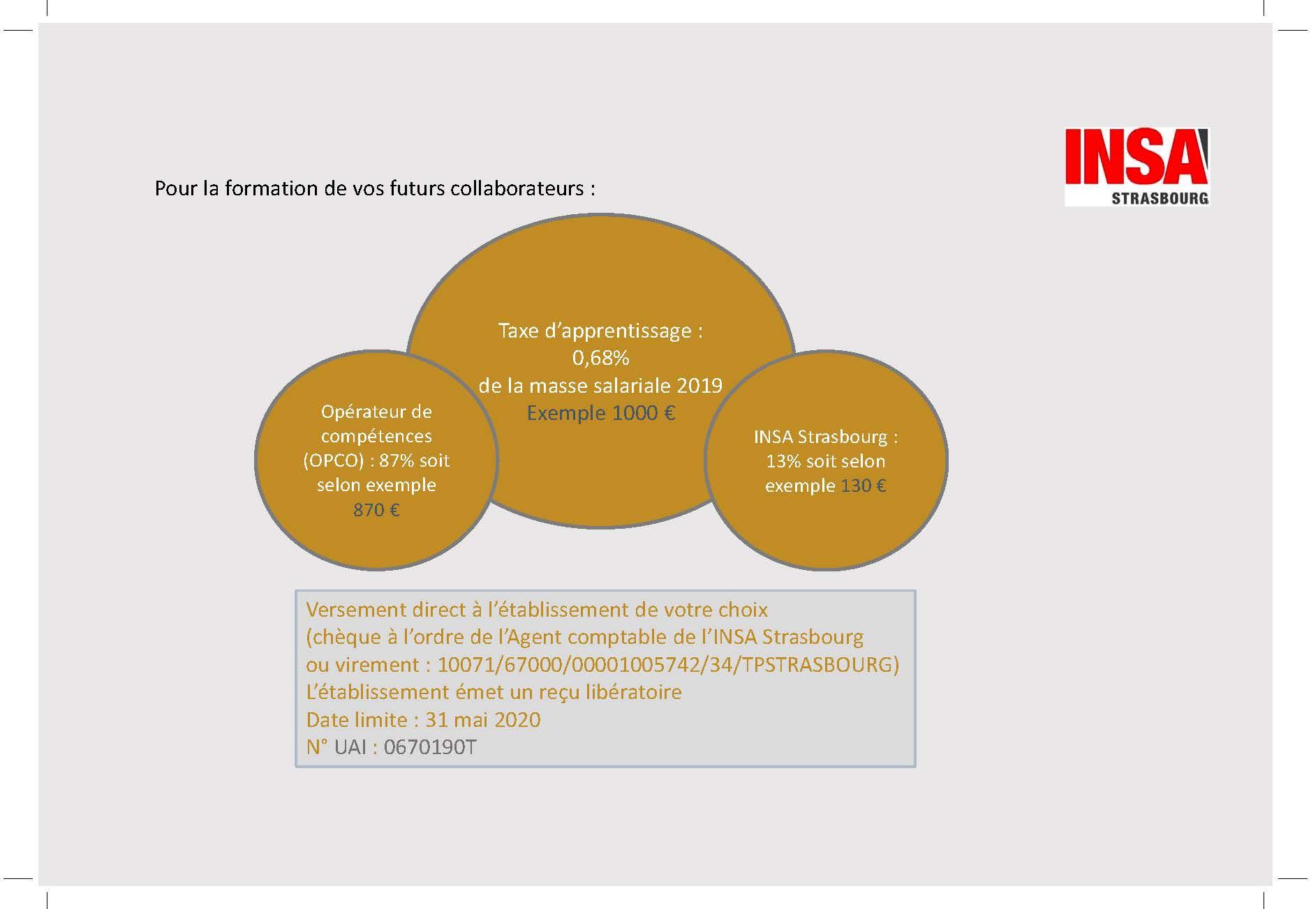 Taxe d'apprentissage | INSA Strasbourg
